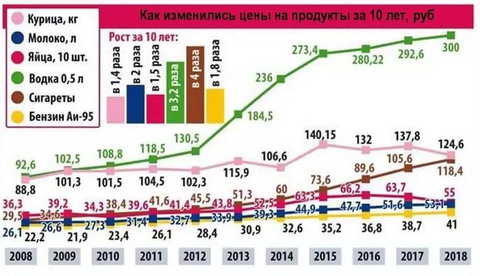График роста цен на продукты питания за 10 лет.