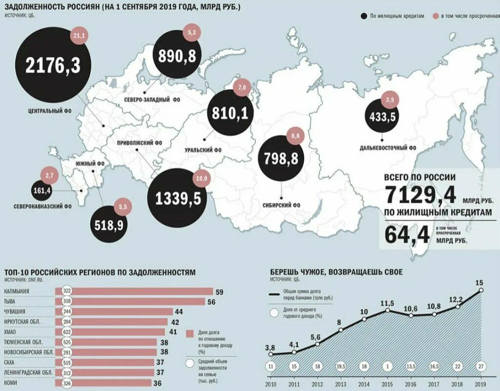 Фото графика и таблицы об общей задолженности россиян банкам по кредитам в городах России.