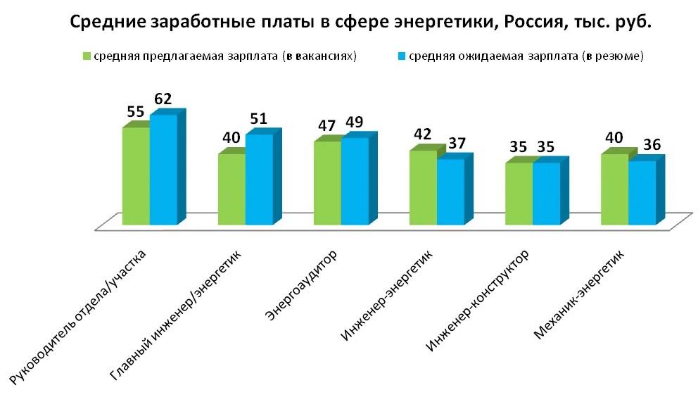 Фото графика, где показаны средние заработные платы энергетиков в России по уровню занимаемой должности по годам.