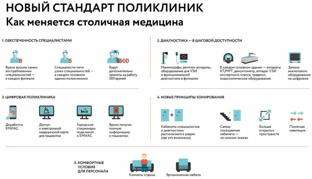 На фото схема, где предложен новый стандарт поликлиник в Москве от диагностики заболеваний до лечения.