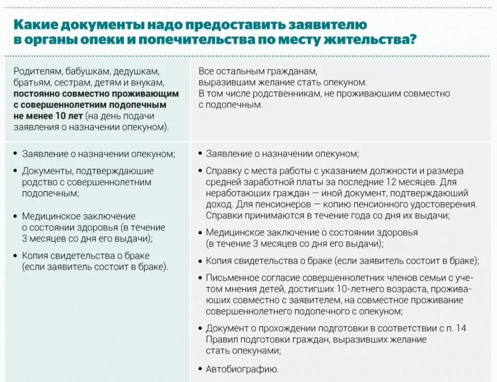 Фото. Порядок пошагово, какие документы необходимо предоставить заявителя в органы опеки.