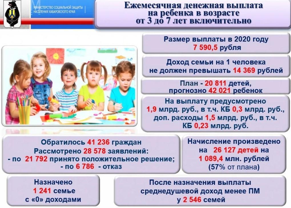 Фото таблица расчета выплат детского пособия в зависимости от совокупного дохода семьи.