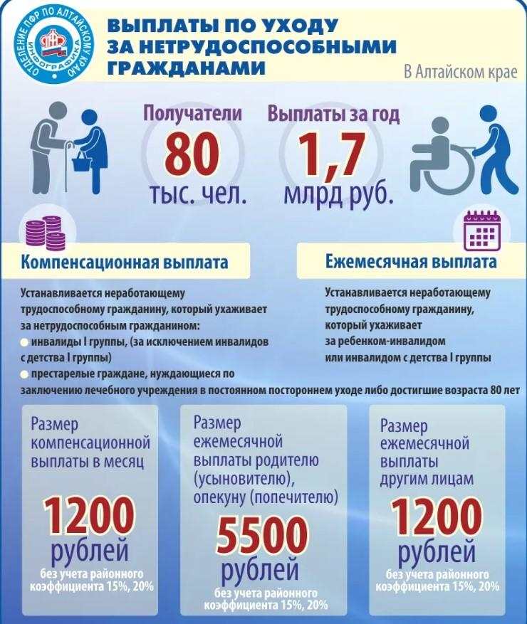 Фото таблицы размеры выплат по уходу за нетрудоспособными гражданами России. Суммы компенсационных выплат и ежемесячные назначения.